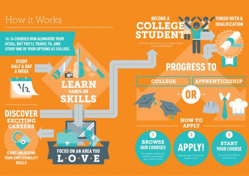 14-16 How it Works Infographic 2016